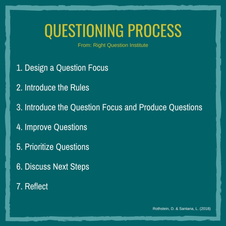 questioning process